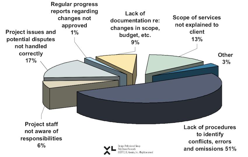 Risk pie chart